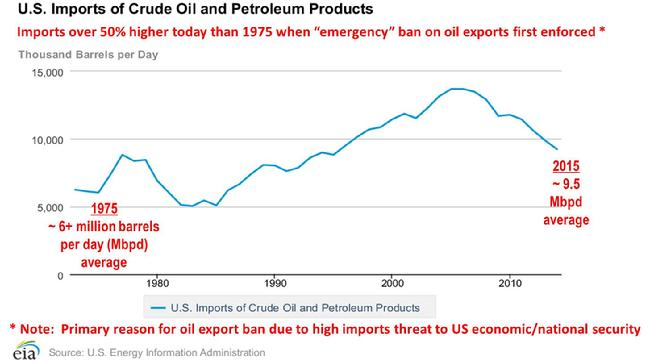 Total US Imports, Total US Crude and Products Imports, Crude Oil Export Ban, US National Security, US Economic Security