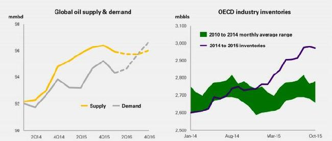 OECD Supply and Demand, Energy Supply and Demand, Oil Supply and Demand form BP Outlook 2016