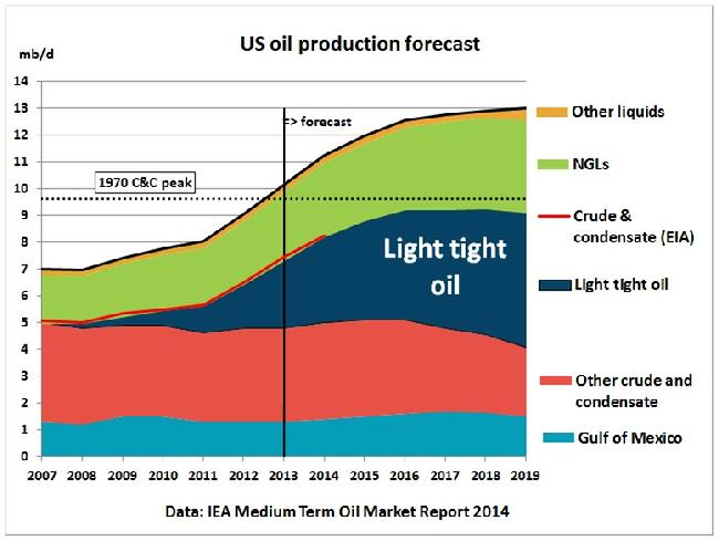 US Oil Production, Oil Export Ban, Lifting US Crude Oil Export Ban